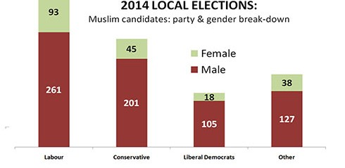 Exclusive: 900 Muslim candidates stand in local elections