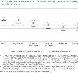 EU Muslims trust democratic institutions despite persistent discrimination