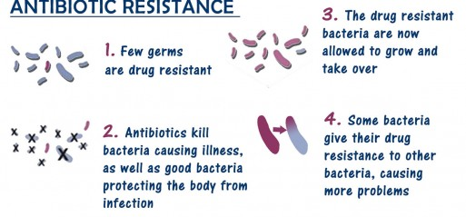 Antibiotic resistance: Rethinking healthcare norms