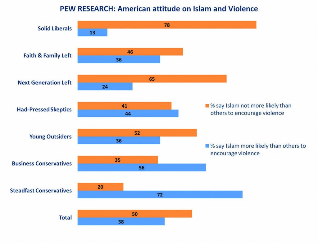 Four-in-ten Americans say the Islam is more likely to encourage violence