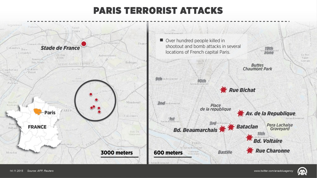 Over hundred people killed in shootout and bomb attacks in several locations of French capital Paris. (Ahmet Burak Özkan - Anadolu Agency)