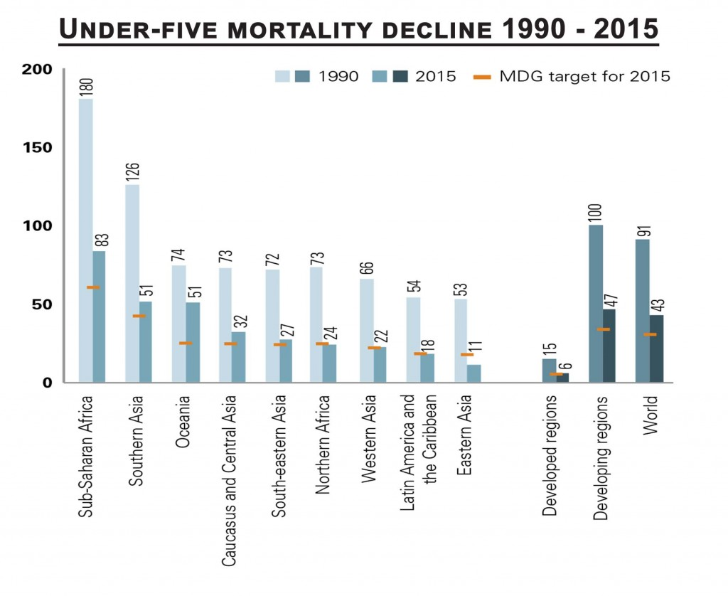 Health and Science 317 Child mortality rates fall by more than half since 1990