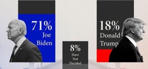 Muslims support for Democrats falls but majority back Biden