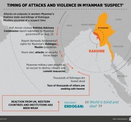 Myanmar: Buddhist NGO slams violence against Muslims in Myanmar