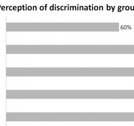 Americans view Muslims as the most discriminated