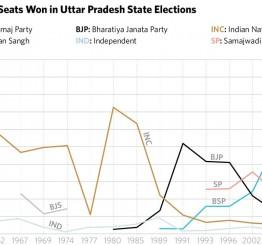BJP wins in Uttar Pradesh on an anti-Muslim ticket