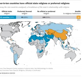 Differing state attitudes towards religion