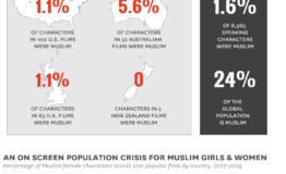 Muslim roles in Western films: Absent, distorted, insulted